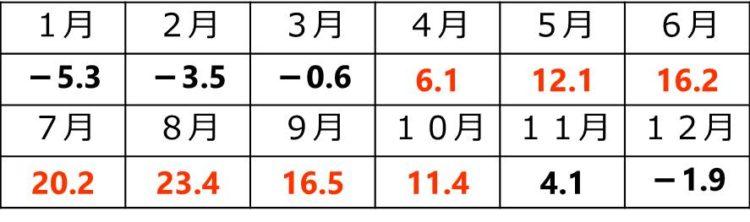 以下の7か月が5℃以上。4月は6.1℃、5月は12.1℃、6月は16.2℃、7月は20.2℃、8月は23.4℃、9月は16.5℃、10月は11.4℃