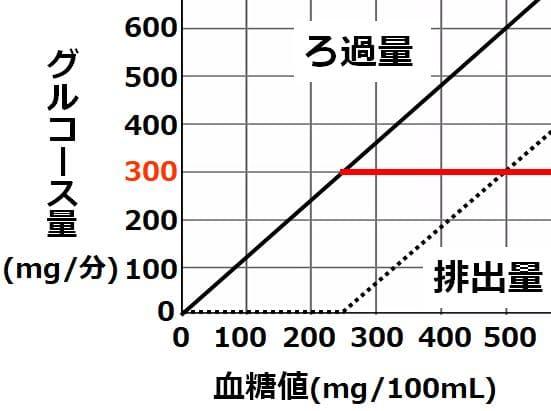 グルコース量300で、横軸に平行のグラフ