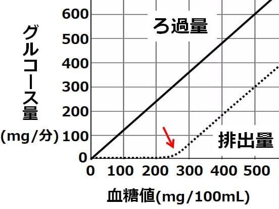 排出量のグラフが、血糖値250あたりで曲線を描きつつ上昇していく