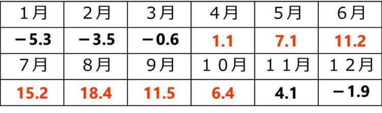 4月は1.1℃、5月は7.1℃、6月は11.2℃、7月は15.2℃、8月は18.4℃、9月は11.5℃、10月は6.4℃