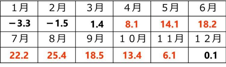 1月は、-3.3℃、2月は-1.5℃、3月は1.4℃、4月は8.1℃、5月は14.1℃、6月は18.2℃、7月は22.2℃、8月は25.4℃、9月は18.5℃、10月は13.4℃、11月は6.1℃、12月は0.1℃