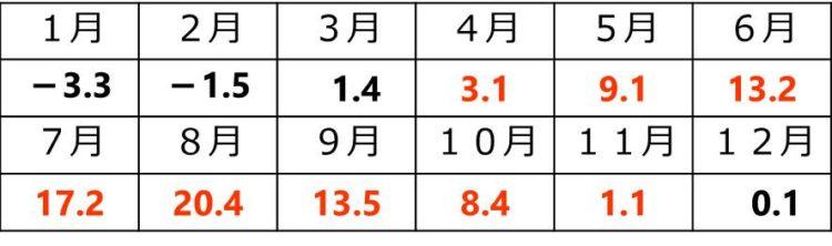 4月は3.1℃、5月は9.1℃、6月は13.2℃、7月は17.2℃、8月は20.4℃、9月は13.5℃、10月は8.4℃、11月は1.1℃