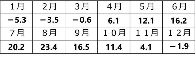 1月は、-5.3℃、2月は-3.5℃、3月は-0.6℃、4月は6.1℃、5月は12.1℃、6月は16.2℃、7月は20.2℃、8月は23.4℃、9月は16.5℃、10月は11.4℃、11月は4.1℃、12月は-1.9℃