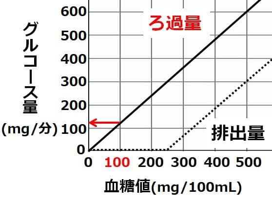 血糖値が100の時のグルコース量を示した図
