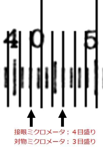 目盛数が数えられるように、目盛を拡大した図。
