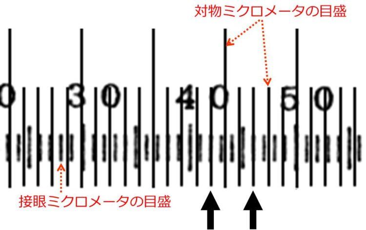 重なる位置が2か所、矢印で示されている。