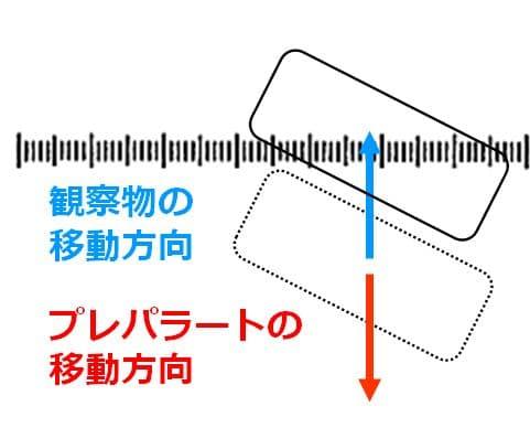 観察物を視野内で上へ移動させる場合、プレパラートは下方向へ移動させることが、矢印で描いてある。